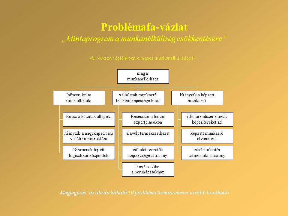 """Problémafa-vázlat """"Mintaprogram a munkanélküliség csökkentésére Megjegyzés: az ábrán látható 10 probléma természetesen tovább bontható!"""