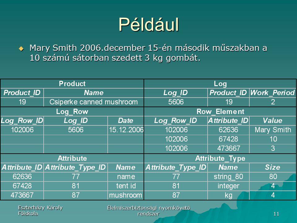 Eszterházy Károly Főiskola Élelmiszerbiztonsági nyomkövető rendszer 11 Például  Mary Smith 2006.december 15-én második műszakban a 10 számú sátorban