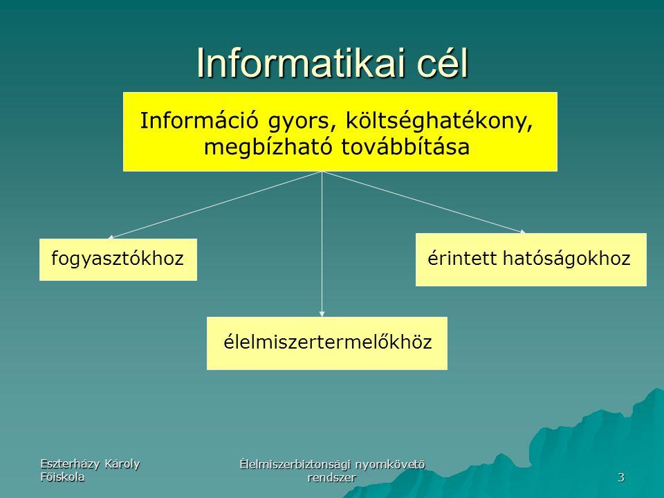 Eszterházy Károly Főiskola Élelmiszerbiztonsági nyomkövető rendszer 3 Informatikai cél Információ gyors, költséghatékony, megbízható továbbítása fogyasztókhoz élelmiszertermelőkhöz érintett hatóságokhoz