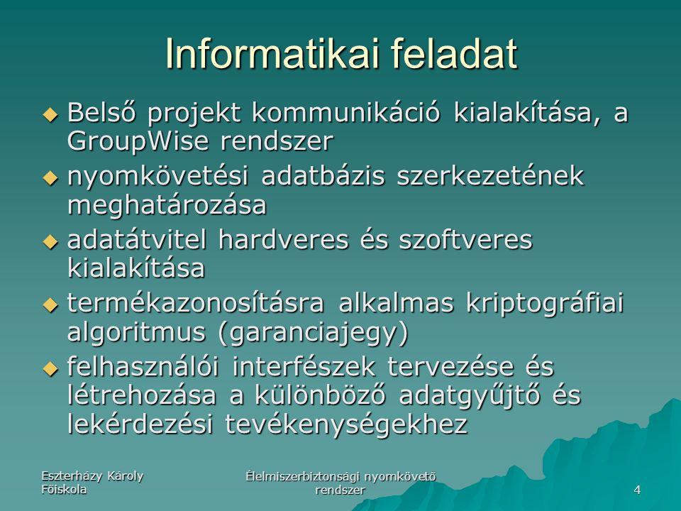 Eszterházy Károly Főiskola Élelmiszerbiztonsági nyomkövető rendszer 4 Informatikai feladat  Belső projekt kommunikáció kialakítása, a GroupWise rends