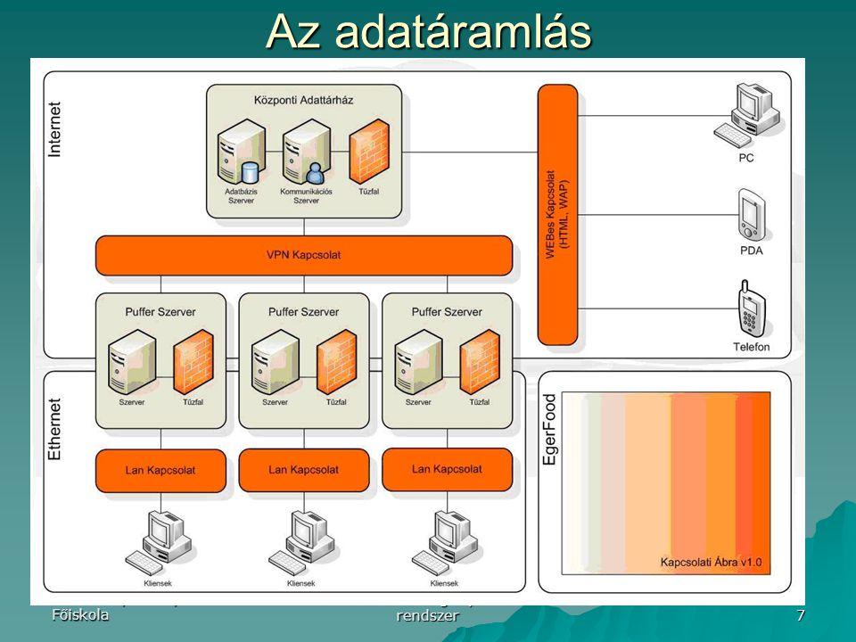 Eszterházy Károly Főiskola Élelmiszerbiztonsági nyomkövető rendszer 7 Az adatáramlás