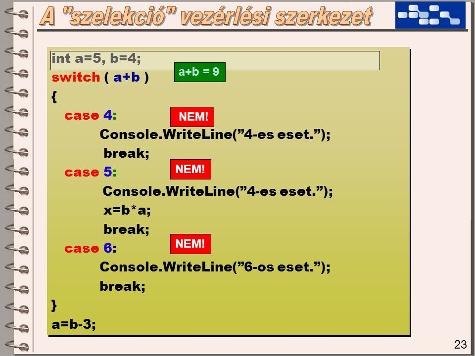 23 int a=5, b=4; switch ( a+b ) { case 4: Console.WriteLine( 4-es eset. ); break; case 5: Console.WriteLine( 4-es eset. ); x=b*a; break; case 6: Console.WriteLine( 6-os eset. ); break; } a=b-3; int a=5, b=4; switch ( a+b ) { case 4: Console.WriteLine( 4-es eset. ); break; case 5: Console.WriteLine( 4-es eset. ); x=b*a; break; case 6: Console.WriteLine( 6-os eset. ); break; } a=b-3; a+b = 9 NEM!
