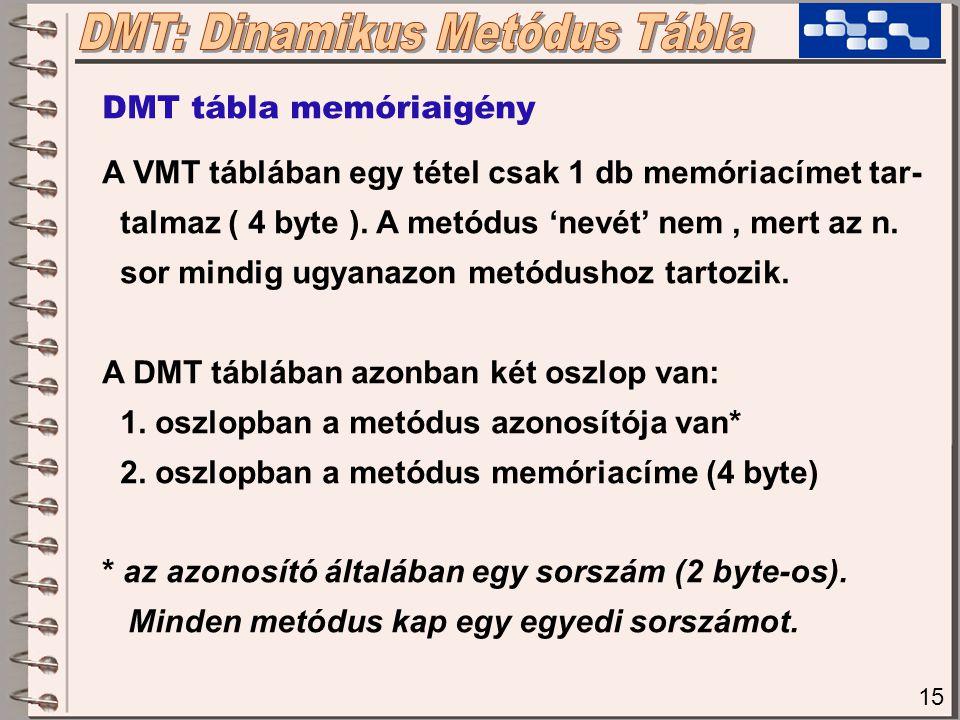 15 DMT tábla memóriaigény A VMT táblában egy tétel csak 1 db memóriacímet tar- talmaz ( 4 byte ). A metódus 'nevét' nem, mert az n. sor mindig ugyanaz