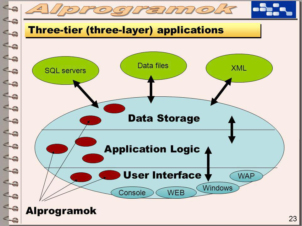 23 Three-tier (three-layer) applications Data Storage Data files SQL servers XML Application Logic User Interface Alprogramok ConsoleWEB Windows WAP