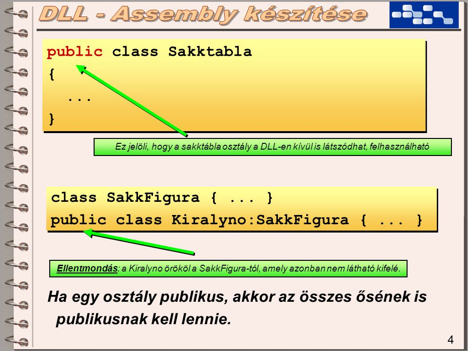 4 public class Sakktabla {... } public class Sakktabla {... } Ez jelöli, hogy a sakktábla osztály a DLL-en kívül is látszódhat, felhasználható class S