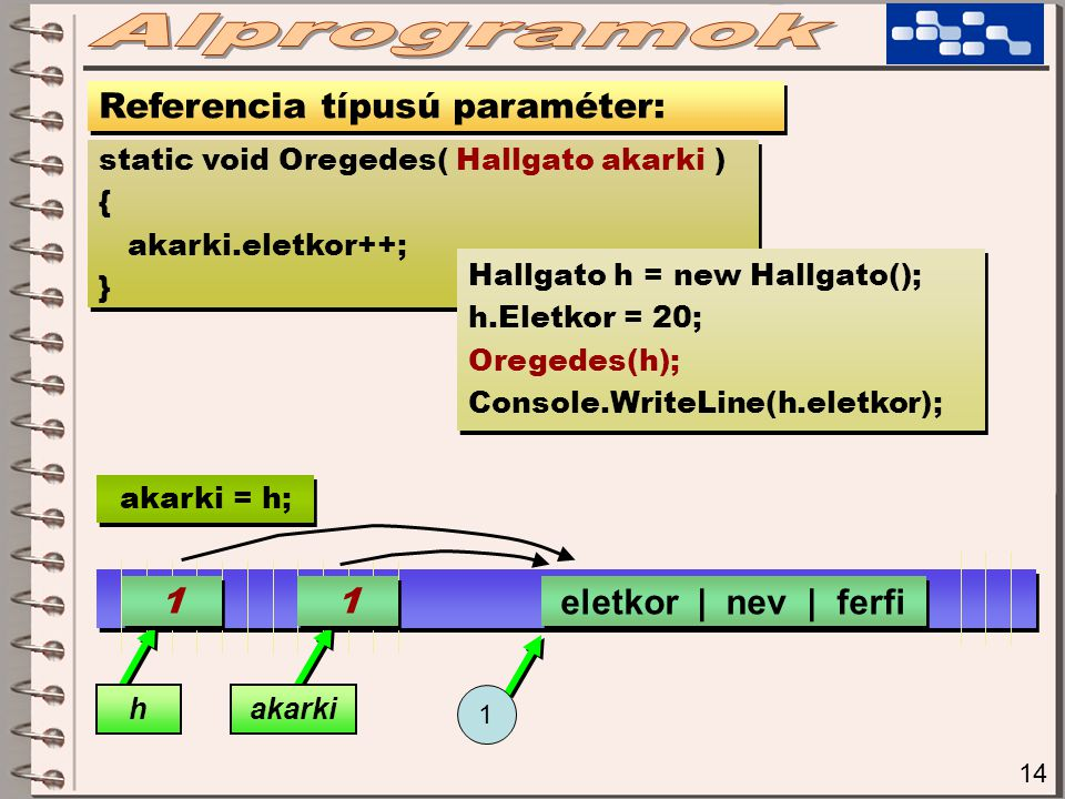 14 Referencia típusú paraméter: static void Oregedes( Hallgato akarki ) { akarki.eletkor++; } static void Oregedes( Hallgato akarki ) { akarki.eletkor++; } Hallgato h = new Hallgato(); h.Eletkor = 20; Oregedes(h); Console.WriteLine(h.eletkor); Hallgato h = new Hallgato(); h.Eletkor = 20; Oregedes(h); Console.WriteLine(h.eletkor); 1 1 hakarki eletkor | nev | ferfi 1 1 1 akarki = h;