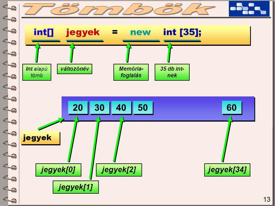 13 int[] jegyek = new int [35]; Int alapú tömb változónévMemória- foglalás 35 db int- nek jegyek 20 30 40 50 60 jegyek[0] jegyek[1] jegyek[2]jegyek[34]