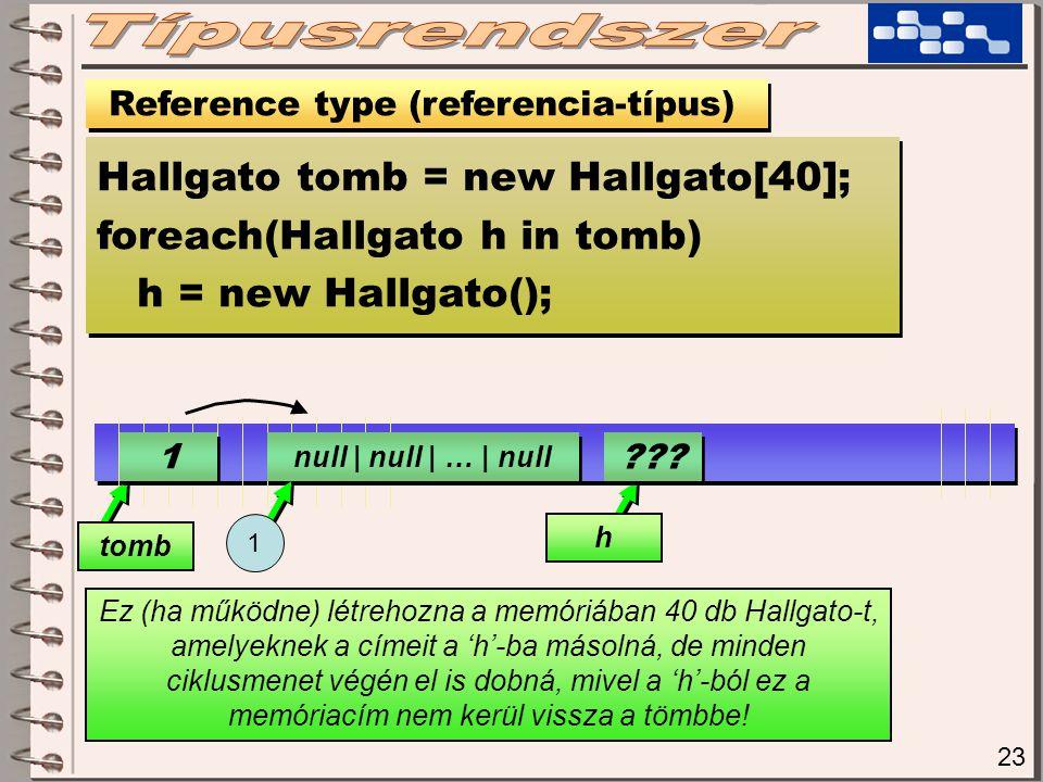 23 Reference type (referencia-típus) Hallgato tomb = new Hallgato[40]; foreach(Hallgato h in tomb) h = new Hallgato(); Hallgato tomb = new Hallgato[40]; foreach(Hallgato h in tomb) h = new Hallgato(); Ez (ha működne) létrehozna a memóriában 40 db Hallgato-t, amelyeknek a címeit a 'h'-ba másolná, de minden ciklusmenet végén el is dobná, mivel a 'h'-ból ez a memóriacím nem kerül vissza a tömbbe.