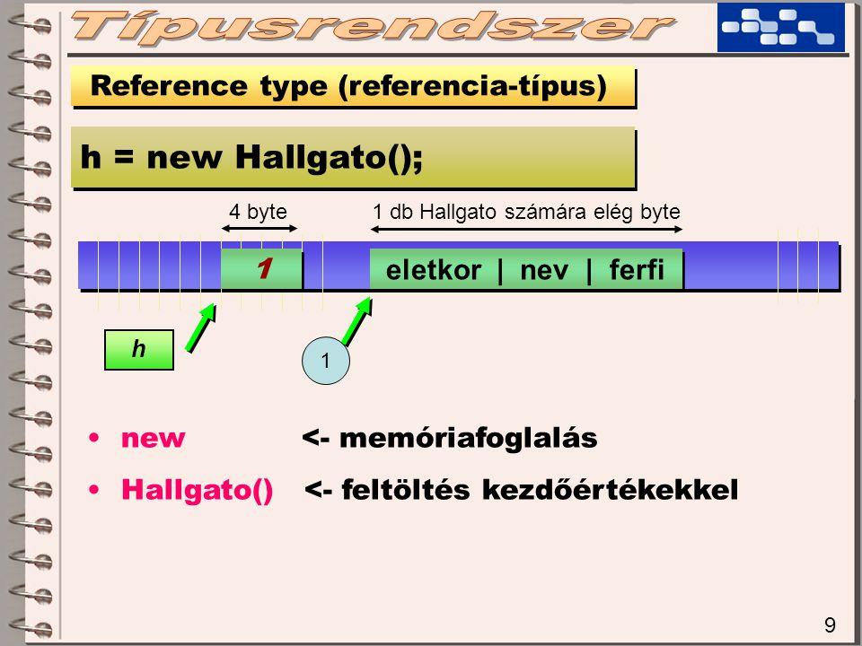 1 db Hallgato számára elég byte 9 Reference type (referencia-típus) h = new Hallgato(); 4 byte 1 1 h new <- memóriafoglalás Hallgato() <- feltöltés kezdőértékekkel eletkor | nev | ferfi 1
