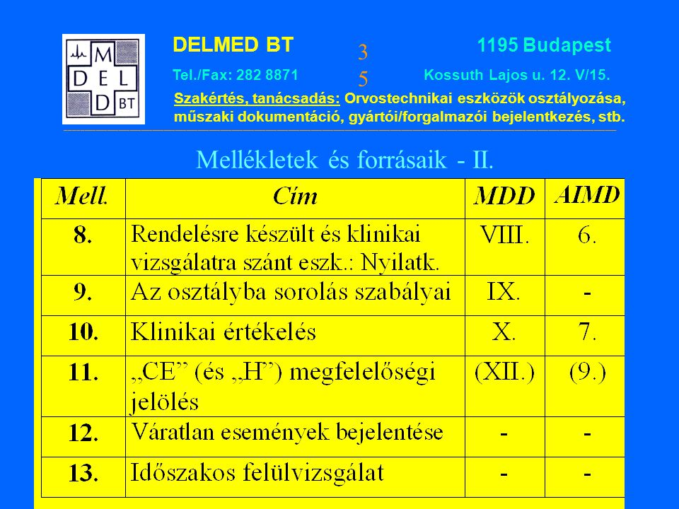 DELMED BT 1195 Budapest Tel./Fax: 282 8871 Kossuth Lajos u. 12. V/15. Szakértés, tanácsadás: Orvostechnikai eszközök osztályozása, műszaki dokumentáci