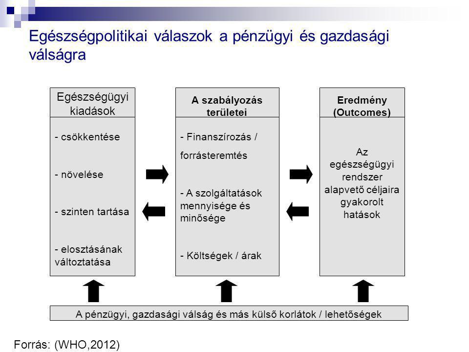 Egészségpolitikai válaszok a pénzügyi és gazdasági válságra Forrás: (WHO,2012) Egészségügyi kiadások A szabályozás területei Eredmény (Outcomes) - csö
