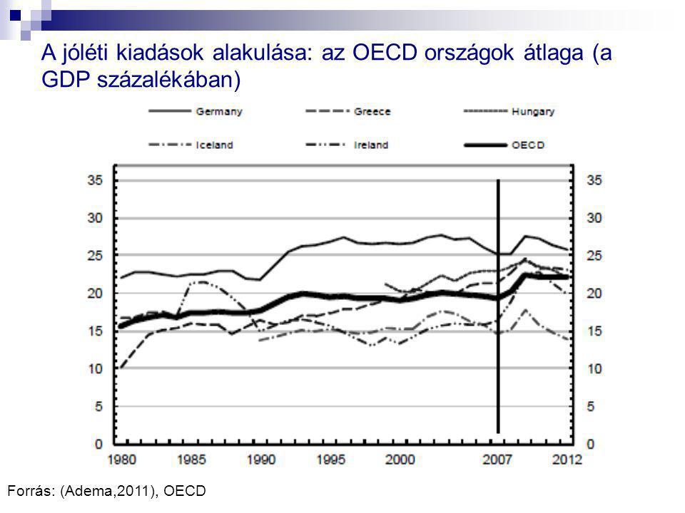 A jóléti kiadások alakulása: az OECD országok átlaga (a GDP százalékában) Forrás: (Adema,2011), OECD