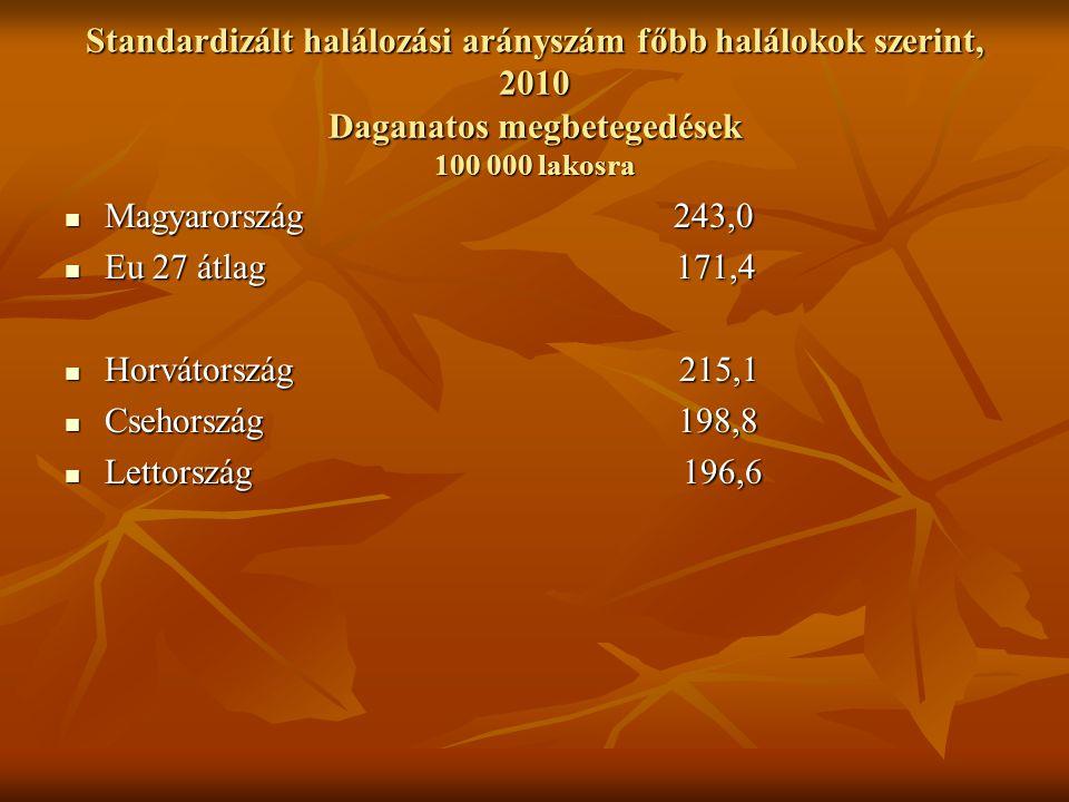 Standardizált halálozási arányszám főbb halálokok szerint, 2010 Daganatos megbetegedések 100 000 lakosra Magyarország 243,0 Magyarország 243,0 Eu 27 átlag 171,4 Eu 27 átlag 171,4 Horvátország 215,1 Horvátország 215,1 Csehország 198,8 Csehország 198,8 Lettország 196,6 Lettország 196,6