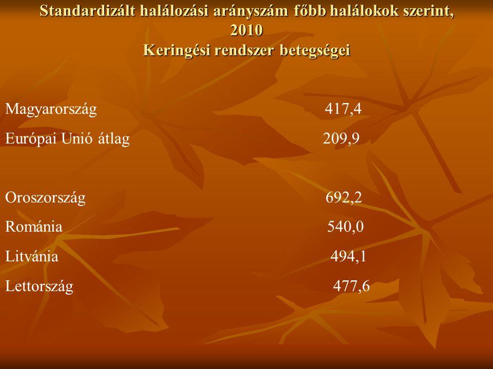 Standardizált halálozási arányszám főbb halálokok szerint, 2010 Keringési rendszer betegségei Magyarország 417,4 Európai Unió átlag 209,9 Oroszország 692,2 Románia 540,0 Litvánia 494,1 Lettország 477,6