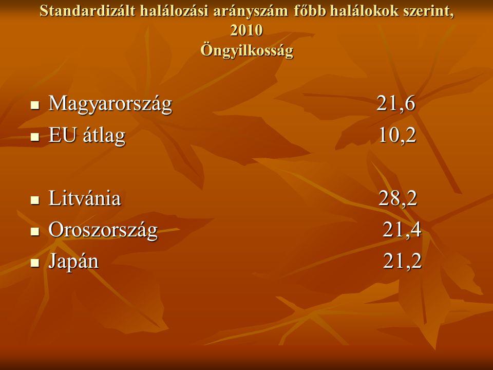 Standardizált halálozási arányszám főbb halálokok szerint, 2010 Öngyilkosság Magyarország 21,6 Magyarország 21,6 EU átlag 10,2 EU átlag 10,2 Litvánia 28,2 Litvánia 28,2 Oroszország 21,4 Oroszország 21,4 Japán 21,2 Japán 21,2