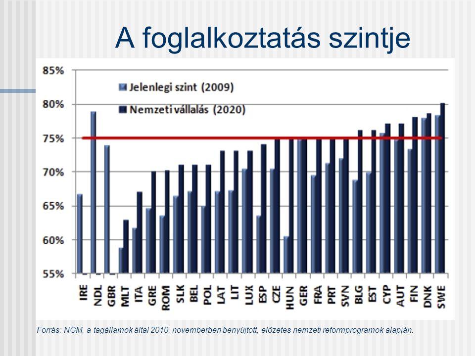 A foglalkoztatás szintje Forrás: NGM, a tagállamok által 2010.
