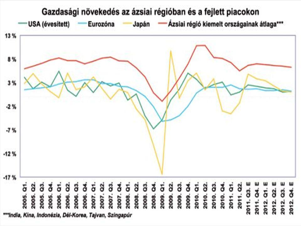 """A GDP negyedévenkénti növekedési üteme az EU 15 tagállamában és négy közép-kelet-európai országban, 2006–2010 (volumenindex, %) Forrás: Eurostat online adatbázis, """"namq_gdp_k táblázat alapján"""