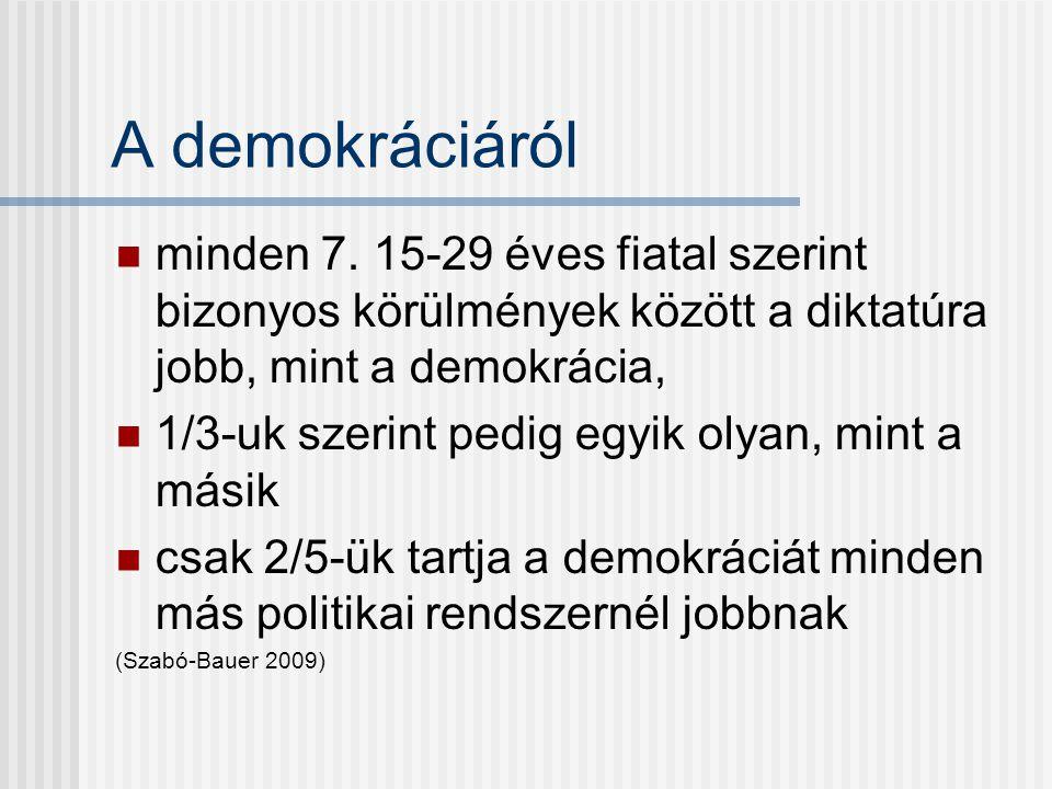 A demokráciáról minden 7.