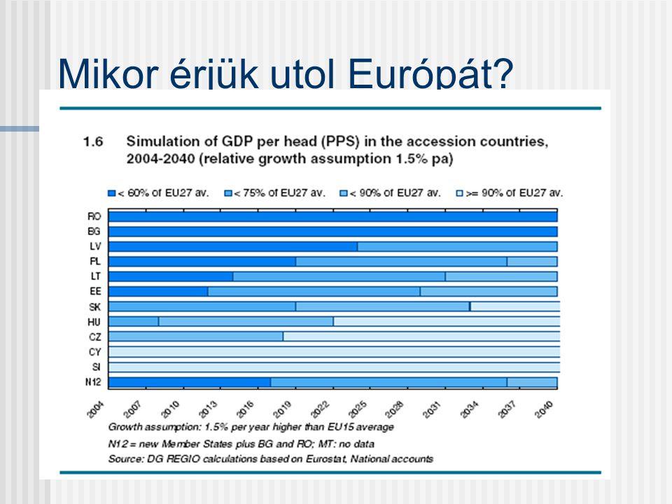 Magyarországnak juttatandó támogatások évente