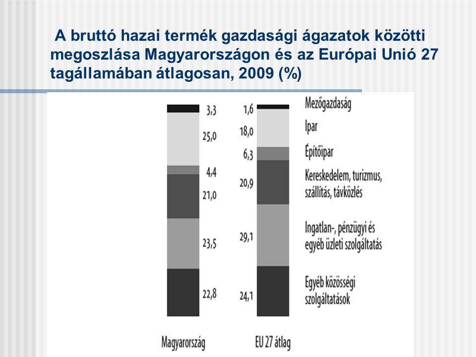 A bruttó hazai termék gazdasági ágazatok közötti megoszlása Magyarországon és az Európai Unió 27 tagállamában átlagosan, 2009 (%)