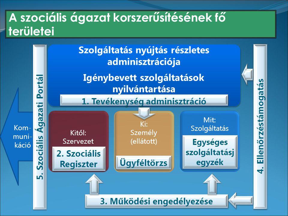 A szociális ágazat korszerűsítésének fő területei Szolgáltatás nyújtás részletes adminisztrációja Igénybevett szolgáltatások nyilvántartása Kitől: Szervezet Ki: Személy (ellátott) Mit: Szolgáltatás 2.
