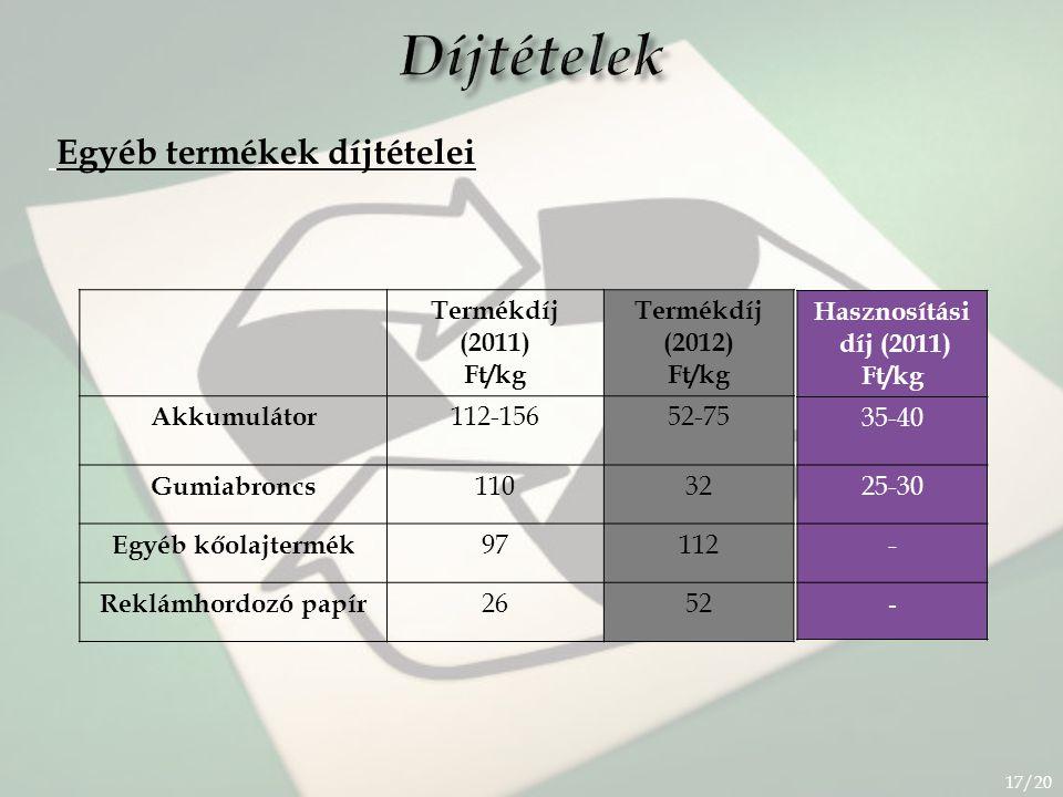 Díjtételek Egyéb termékek díjtételei 17/20 Termékdíj (2011) Ft/kg Termékdíj (2012) Ft/kg Akkumulátor 112-15652-75 Gumiabroncs 11032 Egyéb kőolajtermék 97112 Reklámhordozó papír 2652 Hasznosítási díj (2011) Ft/kg 35-40 25-30 - -