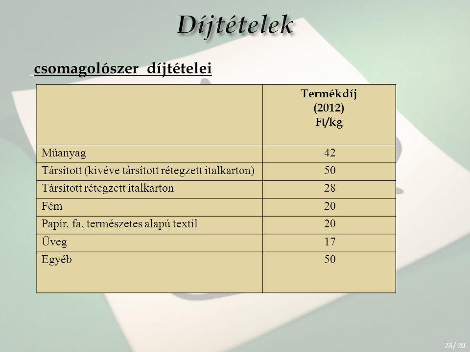 Díjtételek csomagolószer díjtételei 23/20 Termékdíj (2012) Ft/kg Műanyag42 Társított (kivéve társított rétegzett italkarton)50 Társított rétegzett italkarton28 Fém20 Papír, fa, természetes alapú textil20 Üveg17 Egyéb50