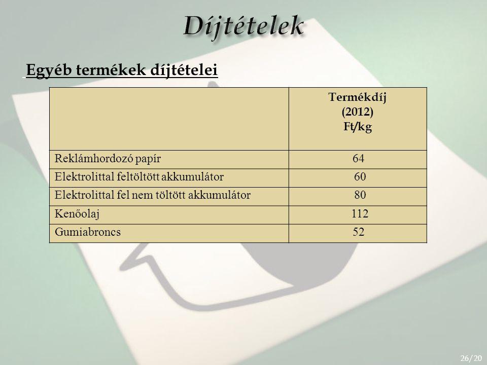Díjtételek Egyéb termékek díjtételei 26/20 Termékdíj (2012) Ft/kg Reklámhordozó papír64 Elektrolittal feltöltött akkumulátor 60 Elektrolittal fel nem töltött akkumulátor 80 Kenőolaj 112 Gumiabroncs52