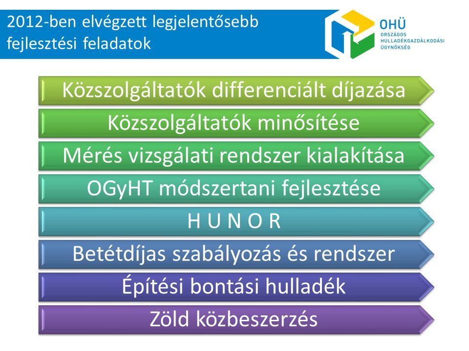 2012-ben elvégzett legjelentősebb fejlesztési feladatok Közszolgáltatók differenciált díjazása Közszolgáltatók minősítése Mérés vizsgálati rendszer kialakítása OGyHT módszertani fejlesztése H U N O R Betétdíjas szabályozás és rendszer Építési bontási hulladék Zöld közbeszerzés