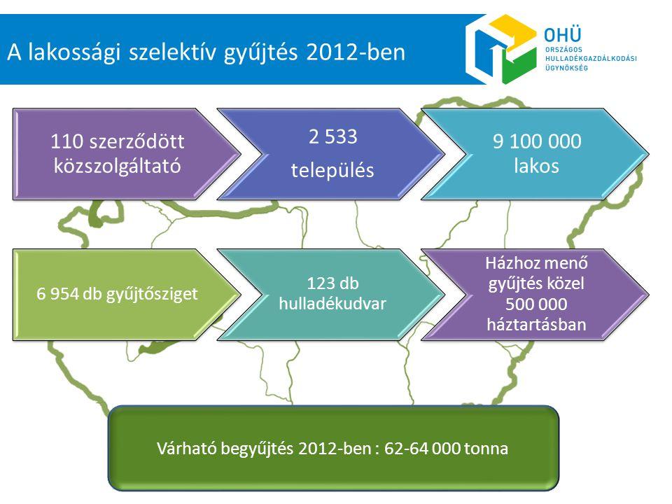 110 szerződött közszolgáltató 2 533 település 9 100 000 lakos A lakossági szelektív gyűjtés 2012-ben Várható begyűjtés 2012-ben : 62-64 000 tonna 6 954 db gyűjtősziget 123 db hulladékudvar Házhoz menő gyűjtés közel 500 000 háztartásban