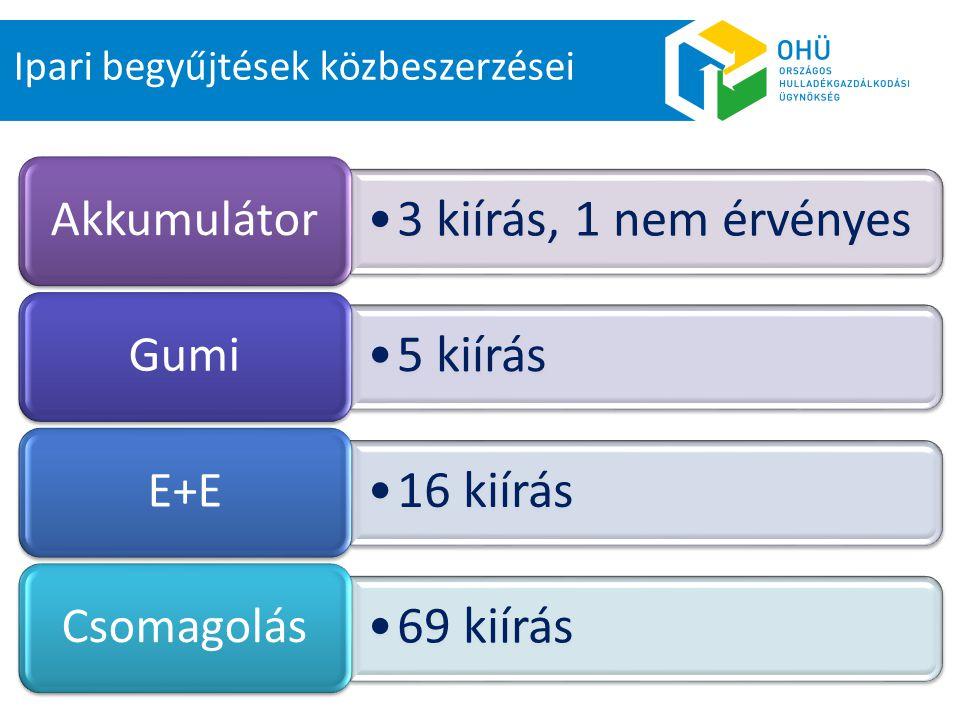 3 kiírás, 1 nem érvényes Akkumulátor 5 kiírás Gumi 16 kiírás E+E 69 kiírás Csomagolás Ipari begyűjtések közbeszerzései
