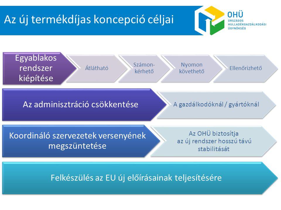Az új termékdíjas koncepció céljai Egyablakos rendszer kiépítése Átlátható Számon- kérhető Nyomon követhető Ellenőrizhető Az adminisztráció csökkentése A gazdálkodóknál / gyártóknál Koordináló szervezetek versenyének megszüntetése Az OHÜ biztosítja az új rendszer hosszú távú stabilitását Felkészülés az EU új előírásainak teljesítésére
