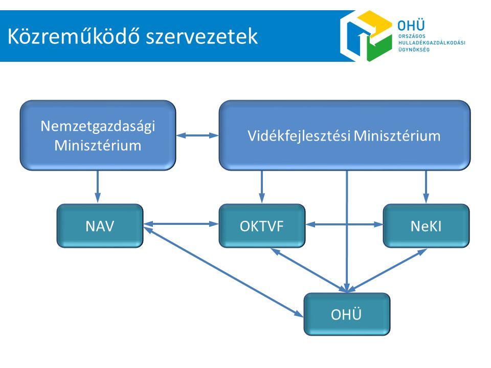 Közreműködő szervezetek NAV OKTVF OHÜ Nemzetgazdasági Minisztérium Vidékfejlesztési Minisztérium NeKI