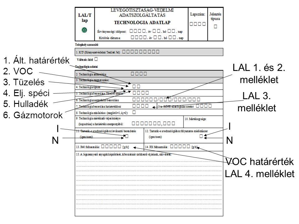 I N I 1. Ált. határérték 2. VOC 3. Tüzelés 4. Elj. spéci 5. Hulladék 6. Gázmotorok LAL 1. és 2. melléklet LAL 3. melléklet N VOC határérték LAL 4. mel