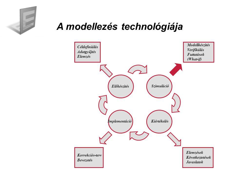 A modellezés technológiája Előkészítés Szimuláció ImplementációKiértékelés Céldefiniálás Adatgyűjtés Elemzés Korrekciós-terv Bevezetés Elemzések Következtetések Javaslatok Modellkészítés Verifikálás Futtatások (What-if)