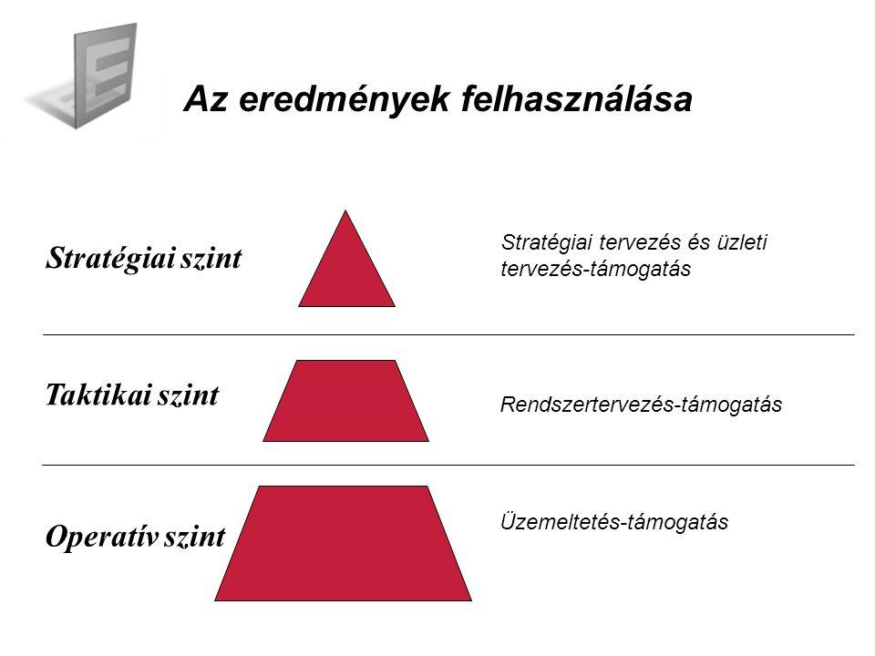 Stratégiai tervezés és üzleti tervezés-támogatás Üzemeltetés-támogatás Az eredmények felhasználása Stratégiai szint Taktikai szint Operatív szint Rendszertervezés-támogatás
