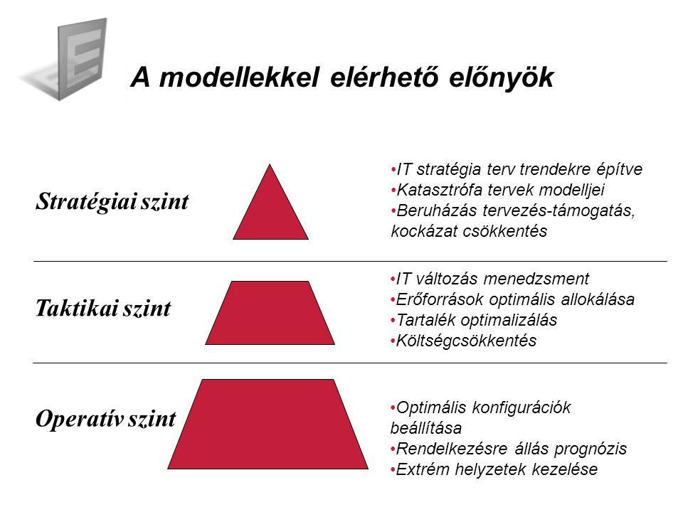 A modellekkel elérhető előnyök Stratégiai szint Taktikai szint Operatív szint IT stratégia terv trendekre építve Katasztrófa tervek modelljei Beruházás tervezés-támogatás, kockázat csökkentés IT változás menedzsment Erőforrások optimális allokálása Tartalék optimalizálás Költségcsökkentés Optimális konfigurációk beállítása Rendelkezésre állás prognózis Extrém helyzetek kezelése