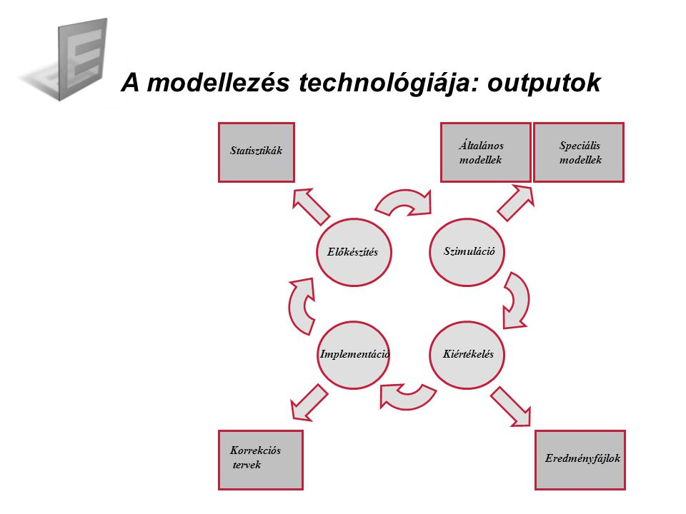 Az IMINET modellek és jellemzőik A diszkrét, esemény vezérelt számítógépes modellekkel lejátszhatók az IT rendszerek folyamatai.