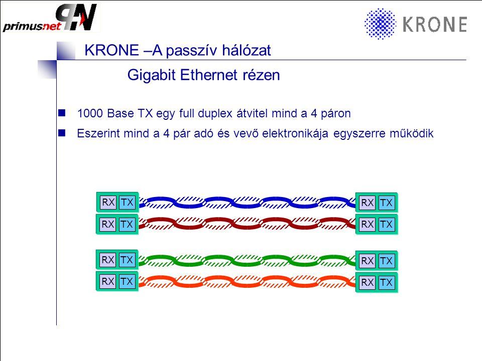 KRONE 3/98 Folie 1 KRONE –A passzív hálózat KRONE elemek a struktúrált hálózatokban Mérések Mit, miért, hogyan és mivel kell hitelesíteni? Milyen eszk