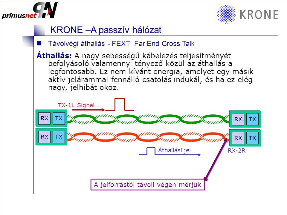 KRONE 3/98 Folie 3 KRONE –A passzív hálózat Reflexiós veszteség (RL - Return Loss) : A csatorna reflexiós vesztesége az impedanciák megegyezésének a mértéke a csatorna valamennyi összetevőjét figyelembe véve.