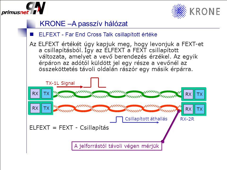 KRONE 3/98 Folie 4 KRONE –A passzív hálózat Távolvégi áthallás - FEXT Far End Cross Talk Áthallás: A nagy sebességű kábelezés teljesítményét befolyásoló valamennyi tényező közül az áthallás a legfontosabb.