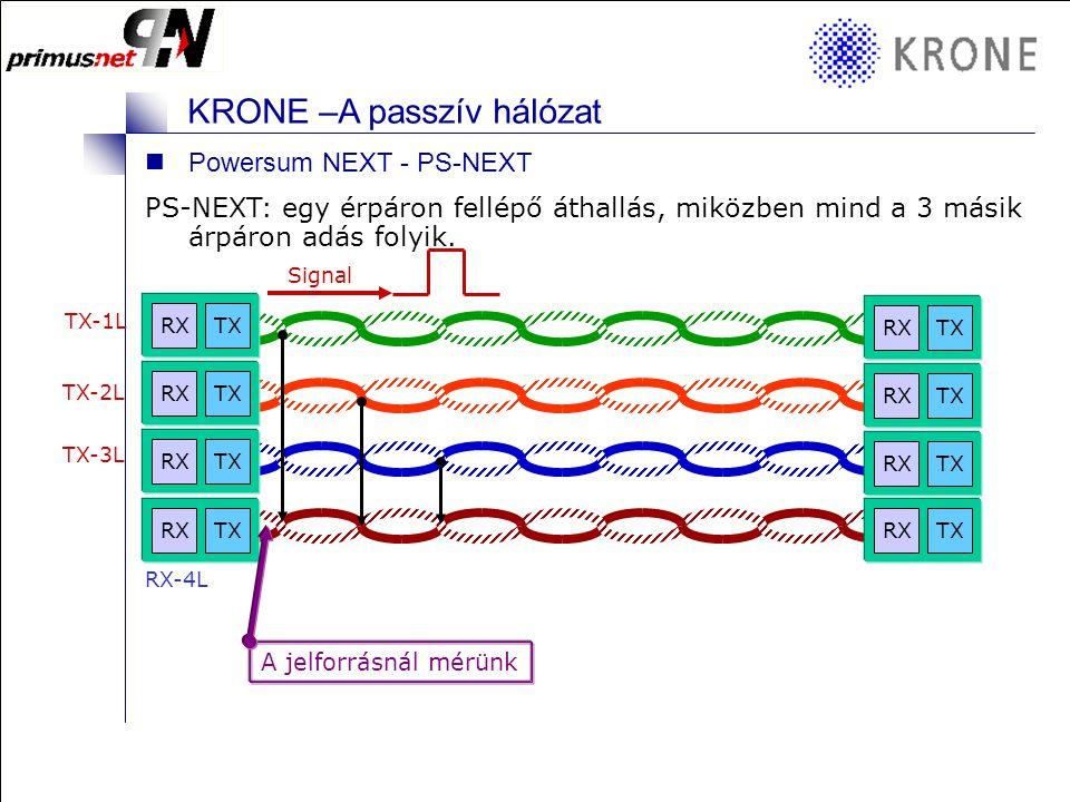 KRONE 3/98 Folie 5 KRONE –A passzív hálózat ELFEXT - Far End Cross Talk csillapított értéke Az ELFEXT értékét úgy kapjuk meg, hogy levonjuk a FEXT-et
