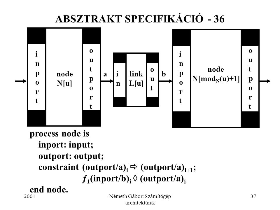 2001Németh Gábor: Számítógép architektúrák 37 ABSZTRAKT SPECIFIKÁCIÓ - 36 inportinport node N[u] node N[mod N (u)+1] inportinport outportoutport outout link L[u] inin outportoutport ab process node is inport: input; outport: output; constraint (outport/a) i  (outport/a) i+1 ; ƒ 1 (inport/b) i  (outport/a) i end node.