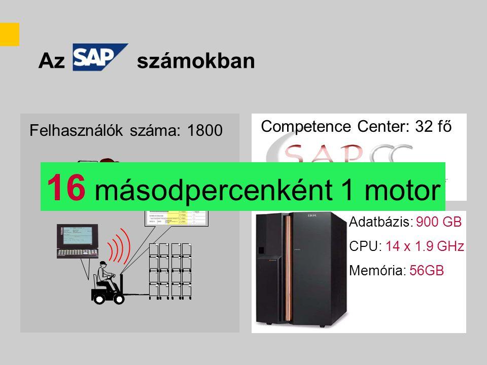 Az számokban Competence Center: 32 fő Felhasználók száma: 1800 Adatbázis: 900 GB CPU: 14 x 1.9 GHz Memória: 56GB 16 másodpercenként 1 motor