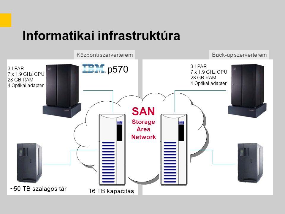 Informatikai infrastruktúra p570 3 LPAR 7 x 1.9 GHz CPU 28 GB RAM 4 Optikai adapter 16 TB kapacitás ~50 TB szalagos tár SAN Storage Area Network 3 LPAR 7 x 1.9 GHz CPU 28 GB RAM 4 Optikai adapter Központi szerverteremBack-up szerverterem
