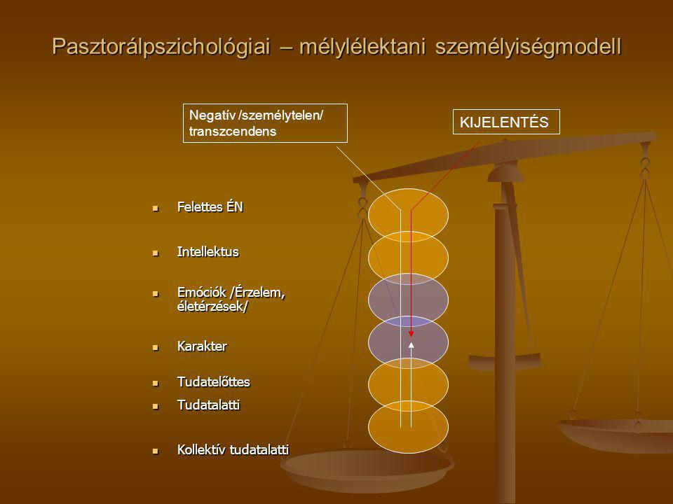 Pasztorálpszichológiai – mélylélektani személyiségmodell Felettes ÉN Felettes ÉN Intellektus Intellektus Emóciók /Érzelem, életérzések/ Emóciók /Érzelem, életérzések/ Karakter Karakter Tudatelőttes Tudatelőttes Tudatalatti Tudatalatti Kollektív tudatalatti Kollektív tudatalatti KIJELENTÉS Negatív /személytelen/ transzcendens