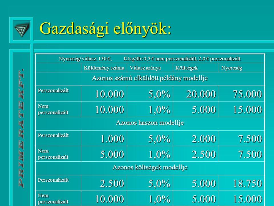 Gazdasági előnyök: Nyereség/ válasz: 150 €, Ktsg/db: 0,5 € nem perszonalizált, 2,0 € perszonalizált Küldemény száma Válasz aránya KöltségekNyereség Azonos számú elküldött példány modellje Perszonalizált10.0005,0%20.00075.000 Nem perszonalizált 10.0001,0%5.00015.000 Azonos haszon modellje Perszonalizált1.0005,0%2.0007.500 Nem perszonalizált 5.0001,0%2.5007.500 Azonos költségek modellje Perszonalizált2.5005,0%5.00018.750 Nem perszonalizált 10.0001,0%5.00015.000