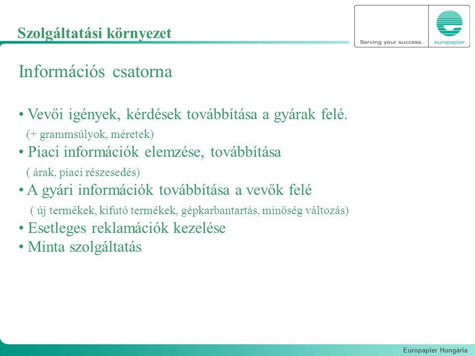 Europapier Hungária Információs csatorna Vevői igények, kérdések továbbítása a gyárak felé. (+ grammsúlyok, méretek) Piaci információk elemzése, továb