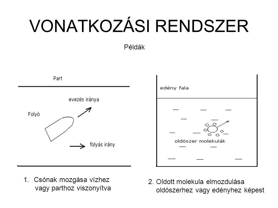 VONATKOZÁSI RENDSZER 1.Csónak mozgása vízhez vagy parthoz viszonyítva 2. Oldott molekula elmozdulása oldószerhez vagy edényhez képest Példák