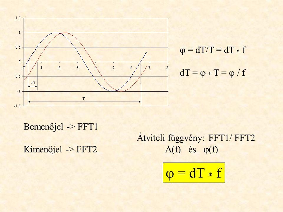  = dT/T = dT * f dT =  * T =  / f Bemenőjel -> FFT1 Átviteli függvény: FFT1/ FFT2 Kimenőjel -> FFT2A(f) és  (f)  = dT * f